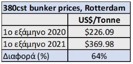 τιμές καυσίμων ακτοπλοία XRTC