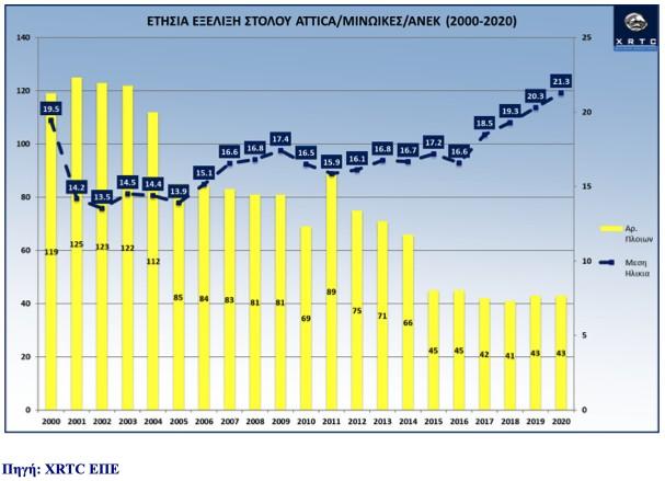 Εξέλιξη Στόλου Εισηγμένων & ΜΙΝΩΙΚΩΝ (2001-2020)