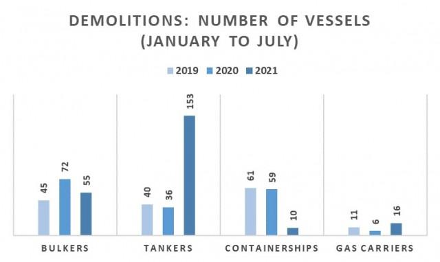 Διαλύσεις την περίοδο Ιανουαρίου-Ιουλίου για τα έτη 2019-2021 (αριθμός πλοίων)