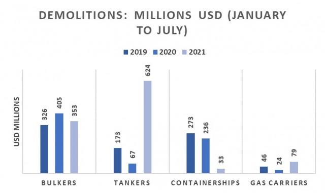 Διαλύσεις την περίοδο Ιανουαρίου-Ιουλίου για τα έτη 2019-2021 (σε εκατ. USD)