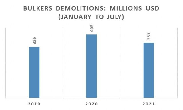 Διαλύσεις bulkers την περίοδο Ιανουαρίου-Ιουλίου για τα έτη 2019-2021 (εκατ. USD)