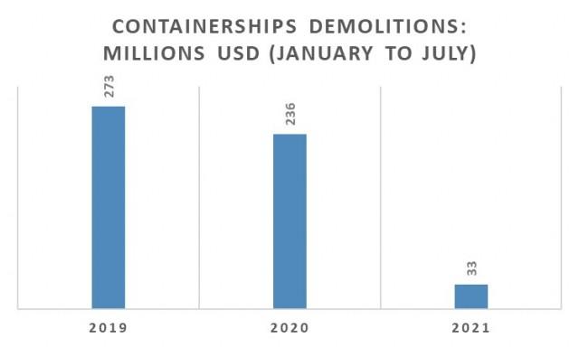 Διαλύσεις containerships την περίοδο Ιανουαρίου-Ιουλίου για τα έτη 2019-2021 (εκατ. USD)