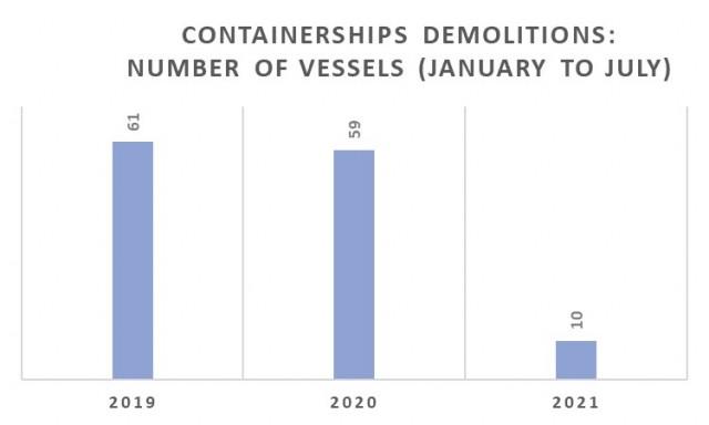 Διαλύσεις containerships την περίοδο Ιανουαρίου-Ιουλίου για τα έτη 2019-2021 (αριθμός πλοίων)