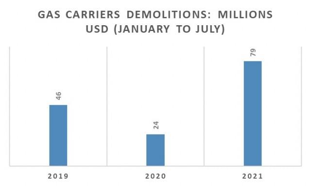 Διαλύσεις gas carriers την περίοδο Ιανουαρίου-Ιουλίου για τα έτη 2019-2021 (εκατ. USD)
