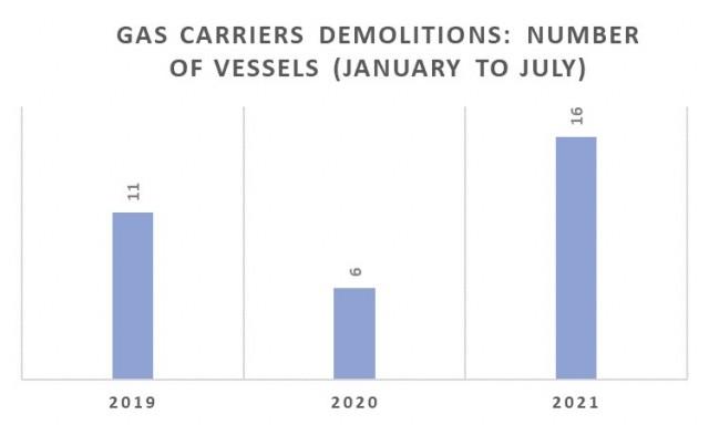 Διαλύσεις gas carriers την περίοδο Ιανουαρίου-Ιουλίου για τα έτη 2019-2021 (αριθμός πλοίων)