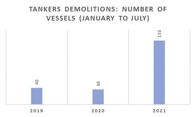 Διαλύσεις tankers την περίοδο Ιανουαρίου-Ιουλίου για τα έτη 2019-2021 (αριθμός πλοίων)