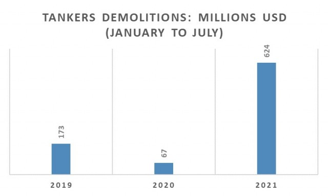 Διαλύσεις tankers την περίοδο Ιανουαρίου-Ιουλίου για τα έτη 2019-2021 (εκατ. USD)