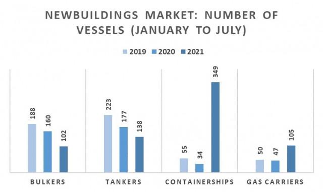 Παραγγελίες την περίοδο Ιανουαρίου-Ιουλίου για τα έτη 2019-2021 (αριθμός πλοίων)