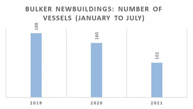 Παραγγελίες bulkers την περίοδο Ιανουαρίου-Ιουλίου για τα έτη 2019-2021 (αριθμός πλοίων)