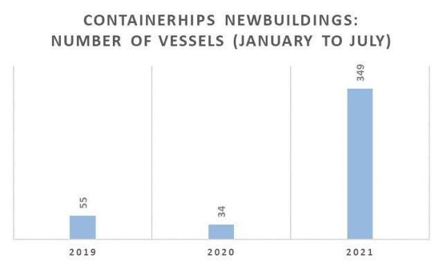 Παραγγελίες containerships την περίοδο Ιανουαρίου-Ιουλίου για τα έτη 2019-2021 (αριθμός πλοίων)