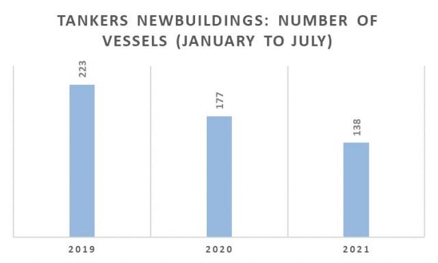 Παραγγελίες tankers την περίοδο Ιανουαρίου-Ιουλίου για τα έτη 2019-2021 (αριθμός πλοίων)