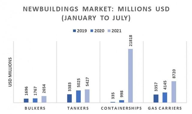 Παραγγελίες την περίοδο Ιανουαρίου-Ιουλίου για τα έτη 2019-2021 (σε εκατ. USD)