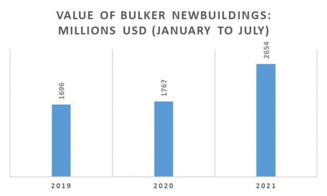 Παραγγελίες bulkers την περίοδο Ιανουαρίου-Ιουλίου για τα έτη 2019-2021 (σε εκατ. USD)
