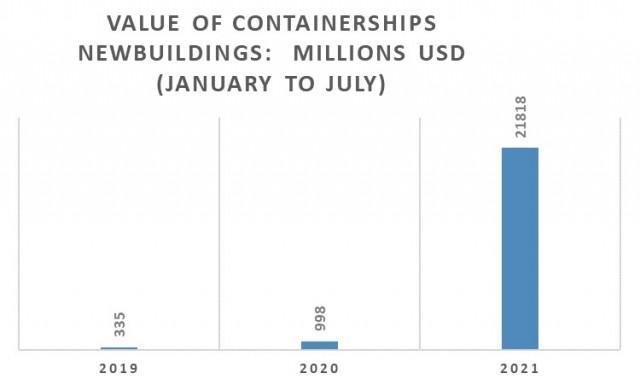 Παραγγελίες containerships την περίοδο Ιανουαρίου-Ιουλίου για τα έτη 2019-2021 (σε εκατ. USD)
