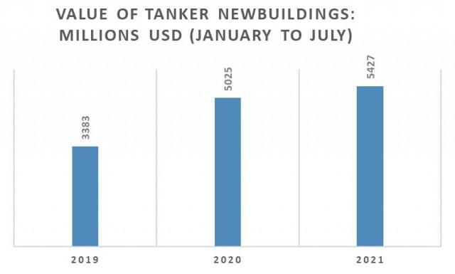 Παραγγελίες tankers την περίοδο Ιανουαρίου-Ιουλίου για τα έτη 2019-2021 (σε εκατ. USD)
