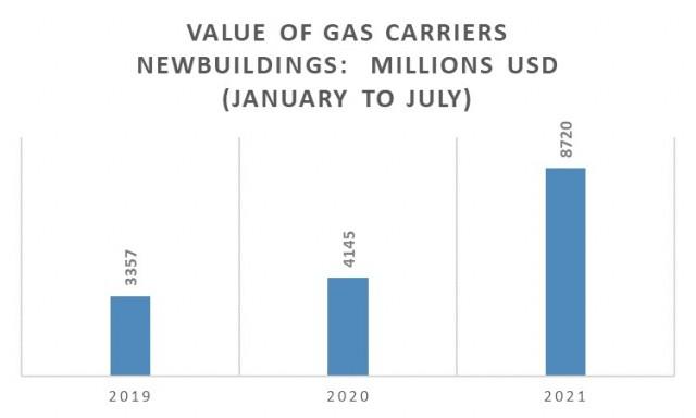 Παραγγελίες gas carriers την περίοδο Ιανουαρίου-Ιουλίου για τα έτη 2019-2021 (σε εκατ. USD)