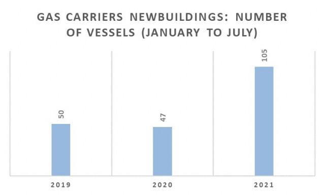Παραγγελίες gas carriers την περίοδο Ιανουαρίου-Ιουλίου για τα έτη 2019-2021 (αριθμός πλοίων)