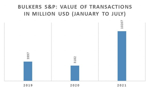 Αγοραπωλησίες Bulkers, Περίοδος Ιανουαρίου-Ιουλίου 2021 (εκατ. USD)