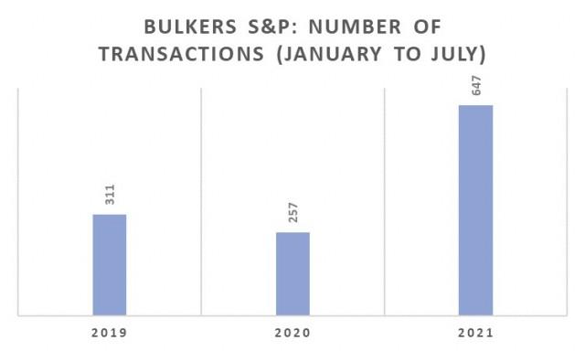Αγοραπωλησίες Bulkers, Περίοδος Ιανουαρίου-Ιουλίου 2021 (αριθμός πλοίων)