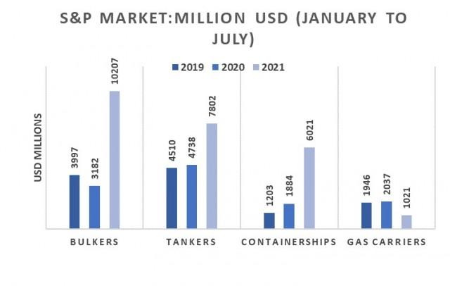 Αγοραπωλησίες, Περίοδος Ιανουαρίου-Ιουλίου 2021 (εκατ. USD)