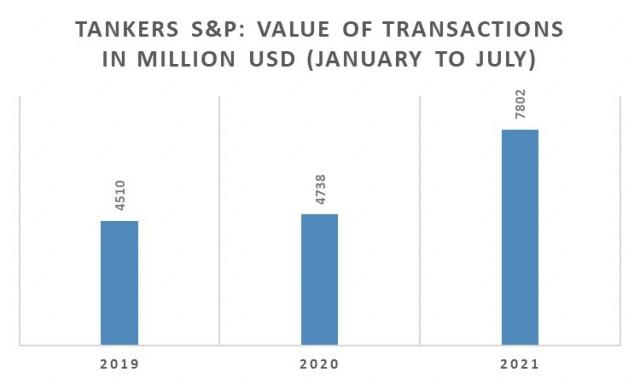 Αγοραπωλησίες Tankers, Περίοδος Ιανουαρίου-Ιουλίου 2021 (εκατ. USD)