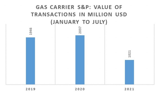 Αγοραπωλησίες Gas Carriers, Περίοδος Ιανουαρίου-Ιουλίου 2021 (εκατ. USD)