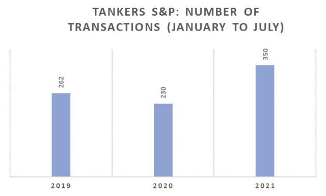 Αγοραπωλησίες Tankers, Περίοδος Ιανουαρίου-Ιουλίου 2021 (αριθμός πλοίων)