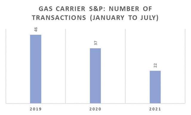 Αγοραπωλησίες Gas Carriers, Περίοδος Ιανουαρίου-Ιουλίου 2021 (αριθμός πλοίων)