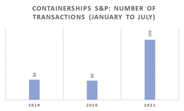 Αγοραπωλησίες Containerships, Περίοδος Ιανουαρίου-Ιουλίου 2021 (αριθμός πλοίων)