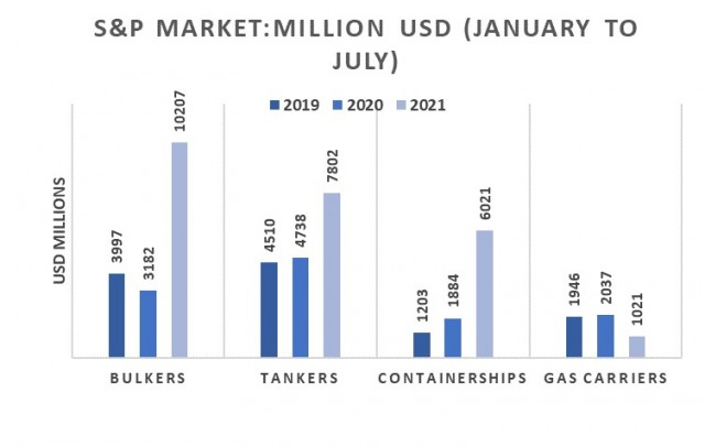 Αγοραπωλησίες πλοίων, Περίοδος Ιανουαρίου-Ιουλίου 2021 (εκατ. USD)
