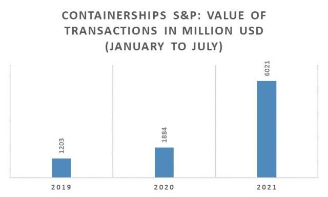 Αγοραπωλησίες Containerships, Περίοδος Ιανουαρίου-Ιουλίου 2021 (εκατ. USD)