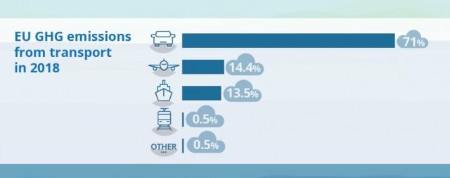 Εκπομπές ανά βιομηχανία του κλάδου μεταφορών στην Ευρώπη