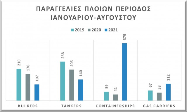 Παραγγελίες την περίοδο Ιανουαρίου - Αυγούστου για τα έτη 2019-2020-2021, Δεδομένα: VesselsValue (Έκθεση Αυγούστου)
