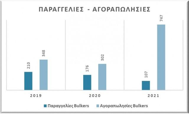 Παραγγελίες και αγοραπωλησίες bulkers, περίοδος Ιανουαρίου-Αυγούστου (2019-2020-2021). Δεδομένα: VesselsValue.