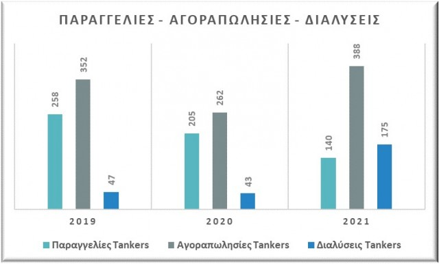 Παραγγελίες, αγοραπωλησίες και διαλύσεις tankers, περίοδος Ιανουαρίου-Αυγούστου (2019-2020-2021). Δεδομένα: VesselsValue.