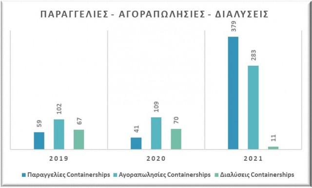 Παραγγελίες, αγοραπωλησίες και διαλύσεις containerships, περίοδος Ιανουαρίου-Αυγούστου (2019-2020-2021). Δεδομένα: VesselsValue.