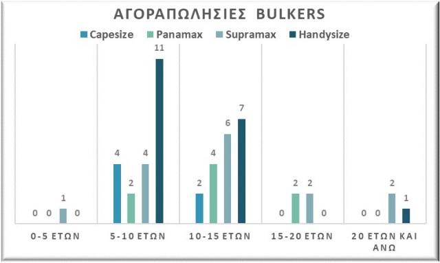 Αγοραπωλησίες bulkers, Αύγουστος 2021. Δεδομένα: VesselsValue.
