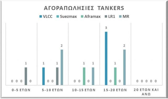 Αγοραπωλησίες tankers, Αύγουστος 2021. Δεδομένα: VesselsValue.