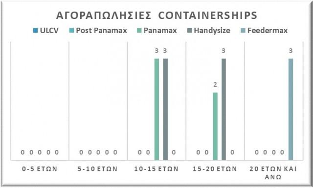 Αγοραπωλησίες containerships, Αύγουστος 2021. Δεδομένα: VesselsValue.