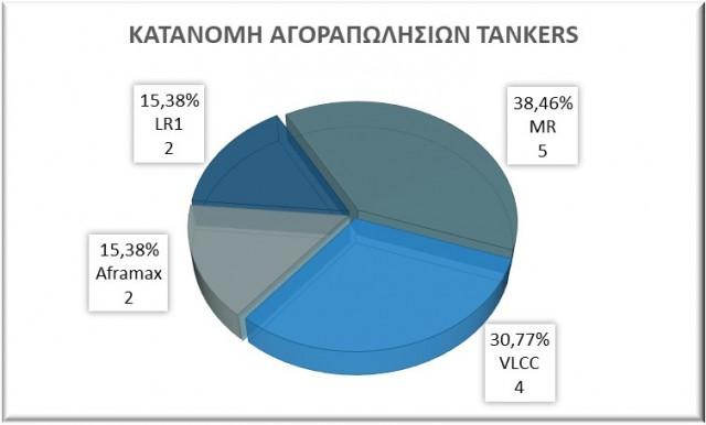 Κατανομή αγοραπωλησιών tankers, Αύγουστος 2021. Δεδομένα: VesselsValue.