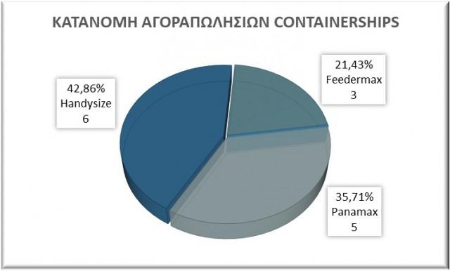 Κατανομή αγοραπωλησιών containerships, Αύγουστος 2021. Δεδομένα: VesselsValue.