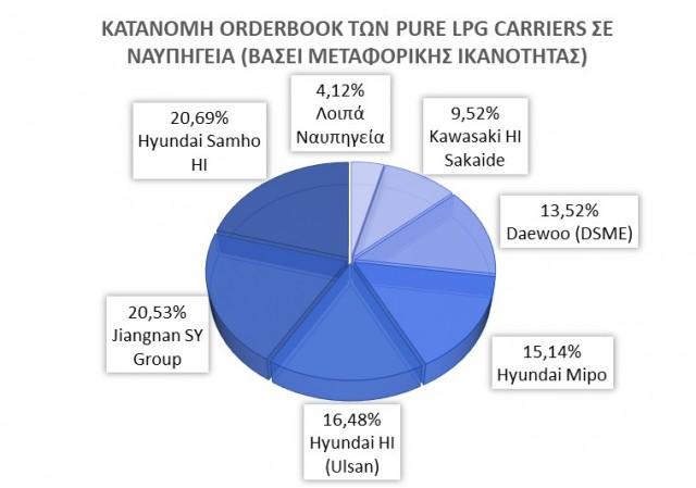 Κατανομή του Orderbook των LPG Carriers σε ναυπηγεία βάσει της μεταφορικής ικανότητας