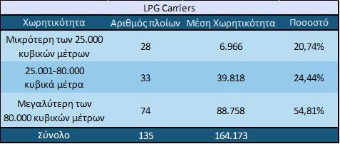 Κατανομή του Orderbook των LPG Carriers σε κατηγορίες βάσει της χωρητικότητας