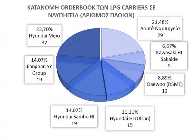 Κατανομη του Orderbook των LPG Carriers σε ναυπηγεία βάσει του αριθμού πλοίων
