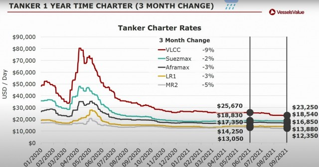 Tankers - 1 Year TC Rates - Percentage change within the last three months - VesselsValue (September 2021)