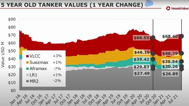 Tankers - Vessels' Values - Percentage change from August 2020 to August 2021  - VesselsValue (September 2021)