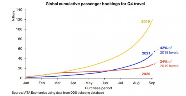 Αθροιστικές παγκόσμιες κρατήσεις για πτήσεις το δ' τρίμηνο του 2021