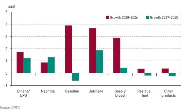 Παγκόσμια ζήτηση πετρελαϊκών παραγώγων μεσοπρόθεσμα (από 2019 έως 2026) και μακροπρόθεσμα (από 2027 έως 2045)